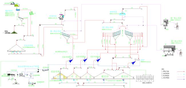 aggregate process flow