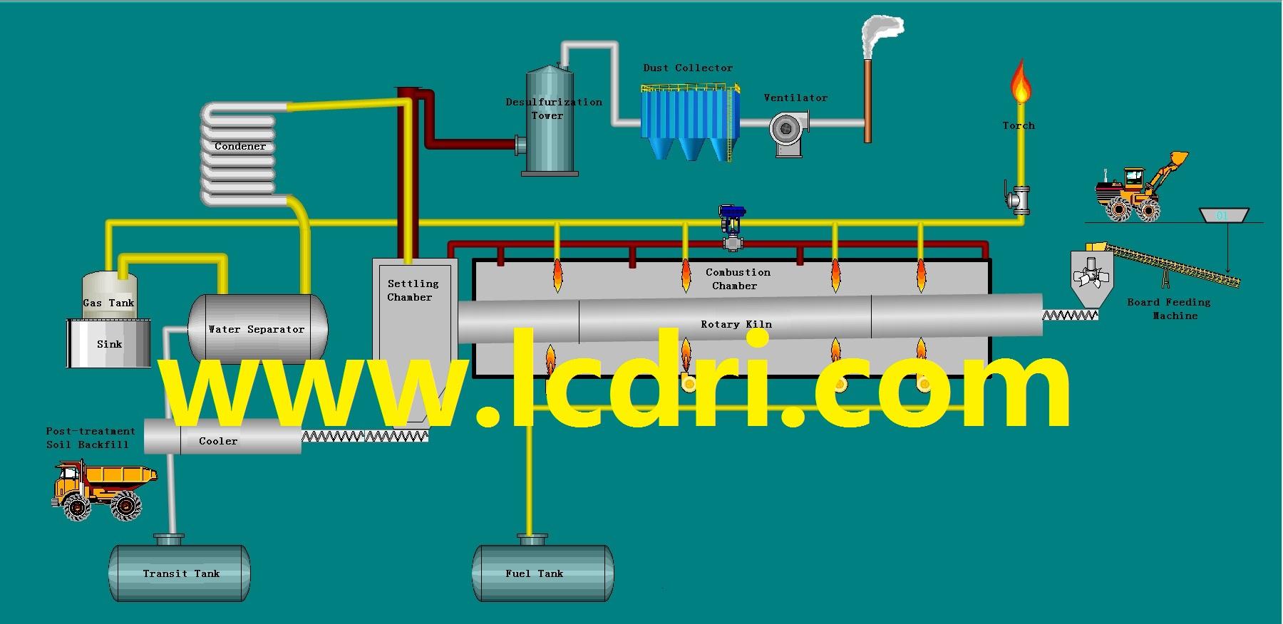 Oil sludge treatment process flow