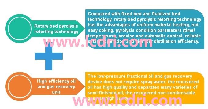 Core technology of sludge pyrolysis retorting gasification