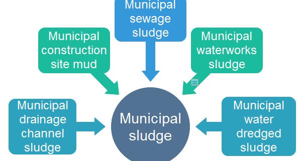 municipal sludge