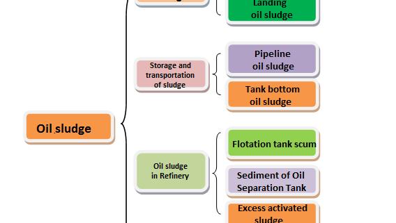 Oil sludge classification