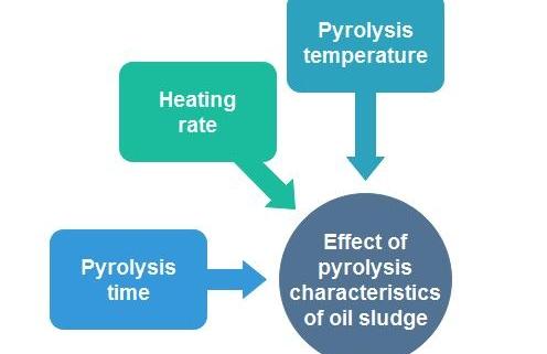oil sludge pyrolysis